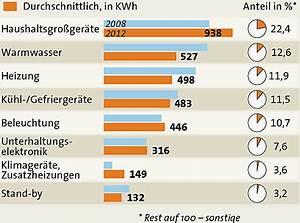 Stromverbrauch Berechnen 2 Personen : die stromfresser im haushalt oesterreich ~ Themetempest.com Abrechnung