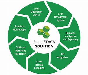 What Is Best Loan Management Software