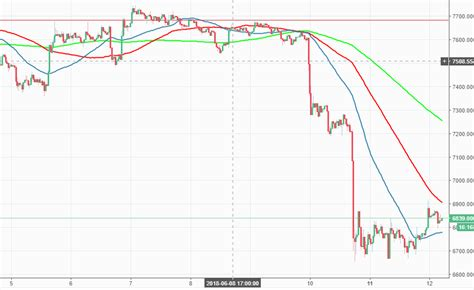 Btc sees 5th rejection of $60k, what's next? Bitcoin price analysis: BTC/USD sits above $6,800 with no intention go move any further | Forex ...