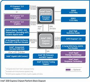 Intel Z68 Chipset  U0026 Smart Response Technology  Ssd Caching