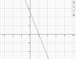 How Can We Draw The Graph Of 5x 2y 10