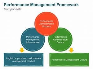 Performance Management Framework For Corporates