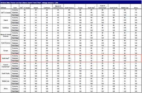 similiar gs pay chart  keywords