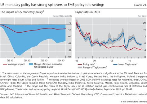 Monetary Policy Struggles To Normalise