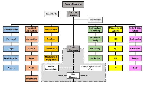 Construction Organizational Structure Construction Company Organization Chart Toreto Co