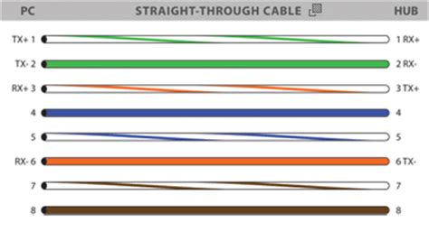 Colors Wiring Guide Diagram Tia Eia