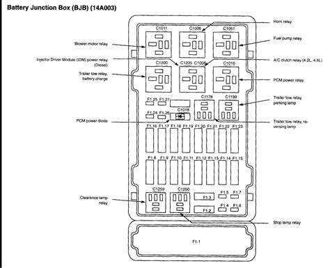 Ford E 250 Fuse Box by 2004 Ford Econoline E250 Fuse Box Diagram