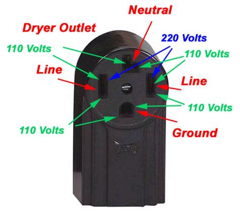 Wiring Diagram For Dryer Outlet Prong
