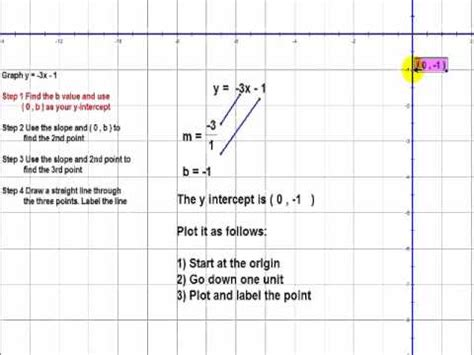 graph  linear equation   mxb  negative slope