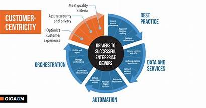 Customer Centricity Devops Considerations Scaling Shift Strategy