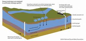 Diagram Groundwater