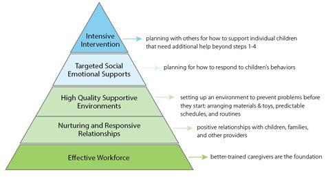 pyramid model nebraska children evidence based strategy