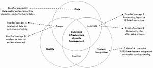 Venn Diagram Of Poc Activities Interrelated With