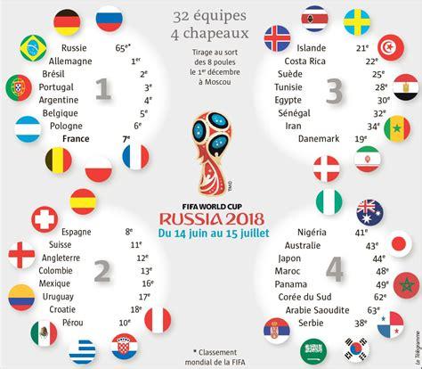 Carte Coupe Du Monde 2018 by Mondial 2018 Place Au Tirage Football Letelegramme Fr