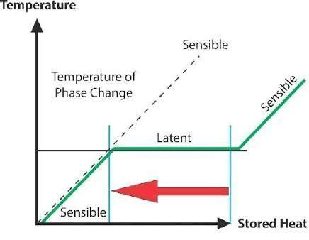 Sensible vs Latent Heat Change
