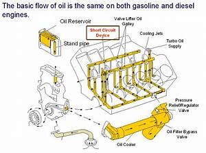 02 7 3 Low Oil Pressure At High Rpm Help