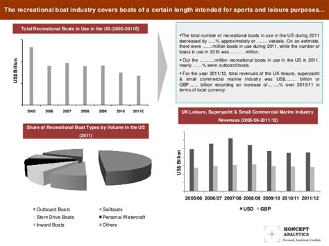 Boat Market Values by Global Leisure Boat Market Report 2013 Edition Koncept
