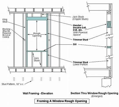 Framing Window Opening Rough Header Door 2x6