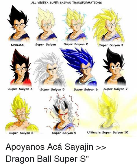Saiyan Meme 25 Best Memes About Saiyan Transformation Saiyan
