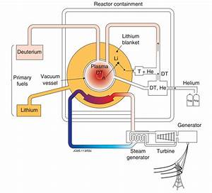 Here U0026 39 S Why It U0026 39 Ll Take Us Decades To Master Nuclear Fusion