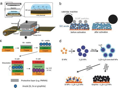 challenges   progress   development   anodes  lithiumion battery jin