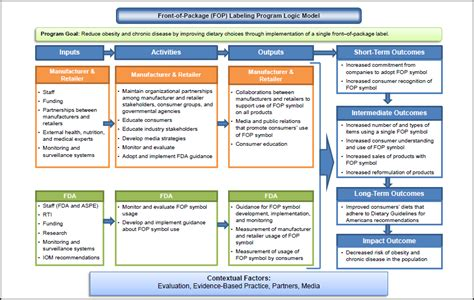 evaluation planning  tools  front  package