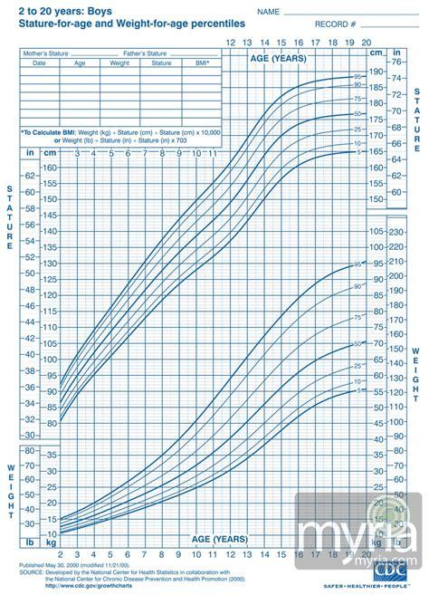 Boys Growth Chart Calculator