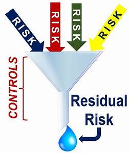 What is a Residual Risk? Definition and Meaning