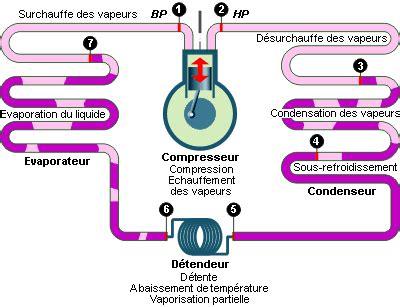 principe de fonctionnement d une chambre froide la machine frigorifique à compression