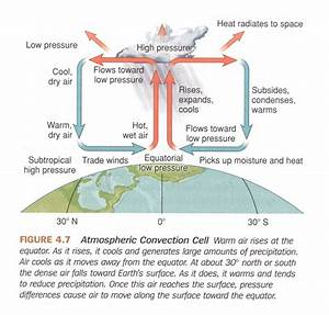 Hadley Cells  The Foundations Of Atmospheric Circulation