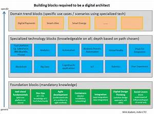 How To Become A Digital Architect