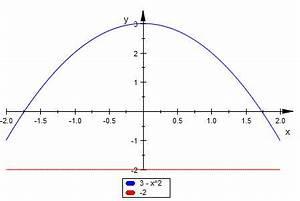 Integral Fläche Berechnen : fl che fl che integral hm3 berechnen mathelounge ~ Themetempest.com Abrechnung