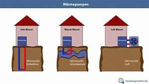 Luft Wärmepumpen Kosten : w rmepumpen erkl rung und vergleich haus grundriss ~ Lizthompson.info Haus und Dekorationen