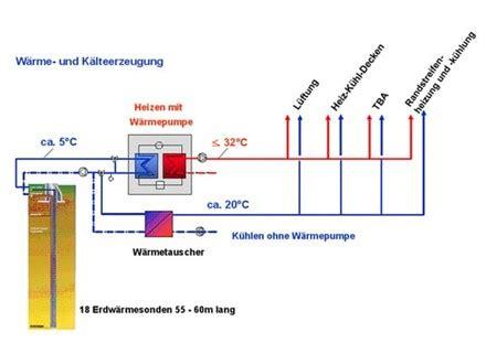 Passive Kuehlung Temperierte Raeume Ohne Klimaanlage by W 228 Rmepumpe Heizen Und K 252 Hlen Gleichzeitig 220 Ber Autos In