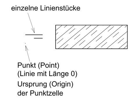 schraffur mit zusammengesetzter linie bentley