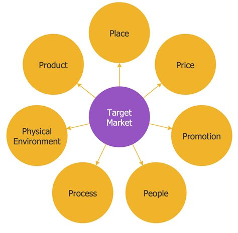 circle spoke diagrams solution conceptdrawcom
