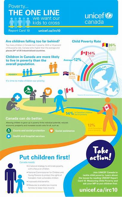 Poverty Unicef Canada Child Infographic Report Inequality