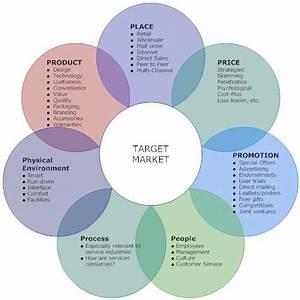 Digital Marketing : Integrated Marketing Communications ...