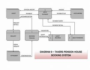 Diagram 0  Hotel Reservation  System Analysis