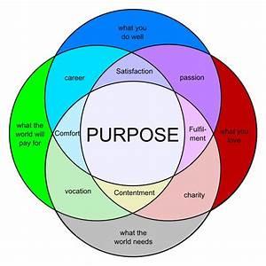 Image Result For Venn Diagram Passion Purpose