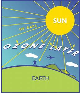 Venn Diagram Earth Science Topics