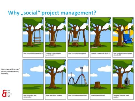 Social Project Management With Peace