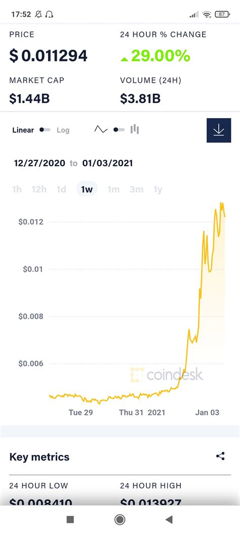 Need advice: Should i buy dogecoin rn or will the price ...