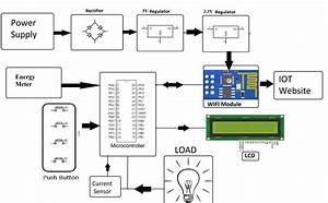 Iot Energy Meter With Current  Voltage And Cost Monitoring
