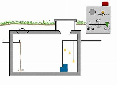 Septic Pump System Residential Systems Drawings Sewage