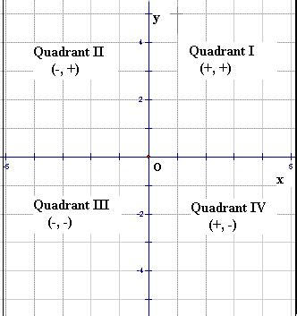 On A Graph What Quadrants Is (4,3) In? Socratic