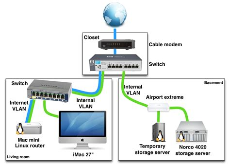 Example Home Networking Setup With Vlans