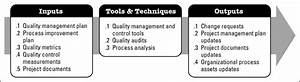 Chapter 15  Executing Quality Management
