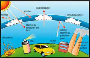 Global Warming Greenhouse Effect