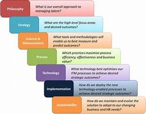 Executing Integrated Talent Management (ITM) – A Proven ...